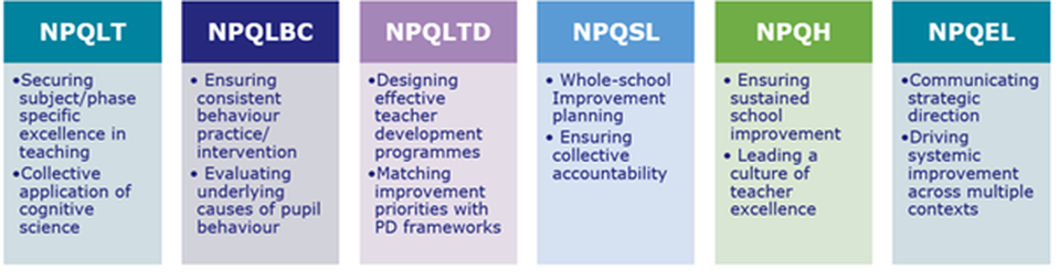 NPQ overviews and the learning objectives